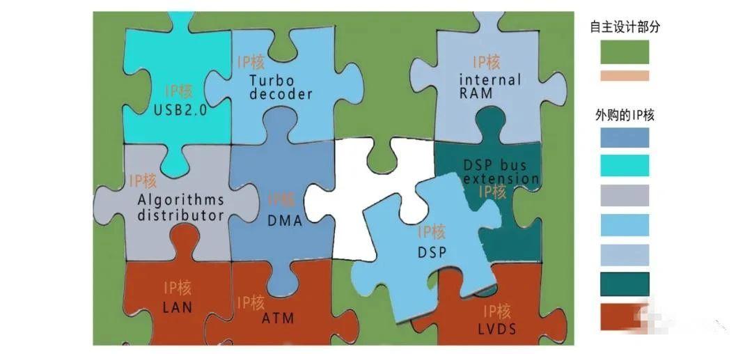 芯片行业的IP是指什么?