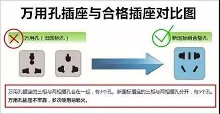 科普 | 如何安全使用插座?