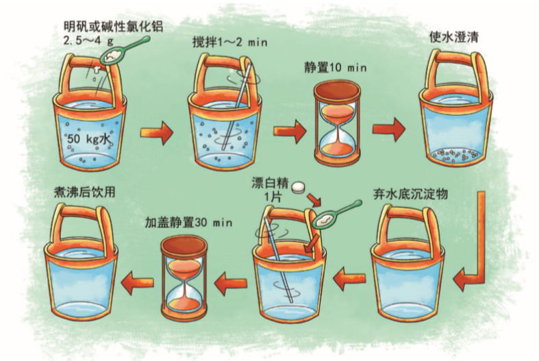如何确认自来水是否安全呢?污染了自行净化方法