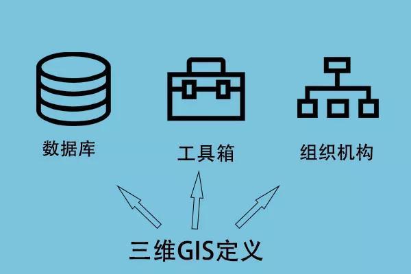 三维GIS:三维地理信息系统(3D GIS)技术